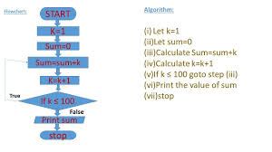 Write An Algorithm And Draw Flowchart To Find The Sum Of 1 2 3 4 5 6 100