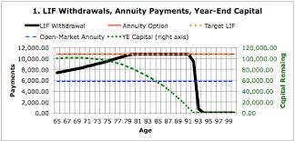 Nortel Pension Settlement Options Annuity Vs Lif Calor