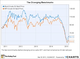Low Oil Prices 3 Reasons Why This Oil Stock Will Beat The