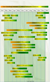 zone 9 vegetable planting calendar describing approximate dates to start vegetable plants indoors and outdoors relative