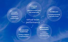 working as a team hrcgroup virtual team orientation model virtual team working