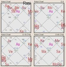 Astro Barish Birth Chart 25 Most Popular Which Divisional Chart For Career In Vedic