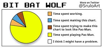 Pie Chart Of Procrastination Procrastination Pie Chart Imgur