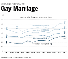 u s public opinion polls on homosexuality support for ssm among different generations