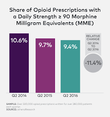 Understanding The Opioid Crisis Through Prescribing Patterns