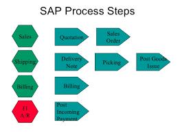 Sap Sd Fow Diagram Wiring Diagrams