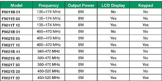 2 Way Radio Frequency Chart Icom F9021 F9011 Two Way Radio Series