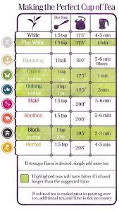 Teavana Make Tea Chart Brewing Tea How To Make Tea