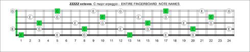 Blogozon No 61 5 String Bass C Major Arpeggio Box Shapes