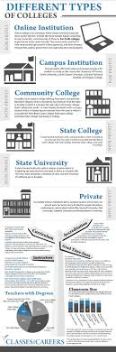 different types of colleges to consider