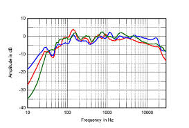 kef ls50 frequency response. fig.7 aerial 5t, spatially averaged, 1/6-octave response in ja\u0027s listening room (red); of kef ls50 (green); and bbc ls3/5a (blue). kef ls50 frequency v