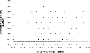 How To Use Logmar Chart Recognition Versus Resolution A Comparison Of Visual Acuity