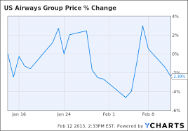 Merger With Amr May Send Us Airways Shares Surging