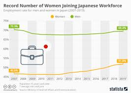 Women Chart Chart Record Number Of Women Are Joining Japanese Workforce