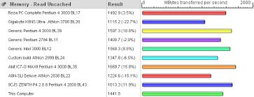 Passmark Bandwidth Test Memory Speed