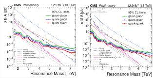 Límites para la teoría de cuerdas en el LHC Run 2 - La Ciencia de la Mula  Francis