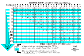 Decompression Chart Dive Tables