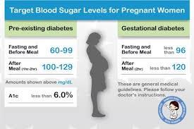 Blood Sugar Level Chart For Diabetic Patients Diabetes
