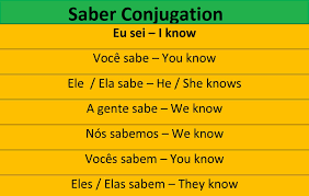 Saber Conjugation In Spanish Share Education