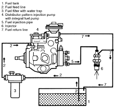 engine parts catalog likewise fuel pump wiring diagram moreover repair guides diesel fuel system autozonerhautozone engine parts catalog likewise fuel pump wiring diagram moreover