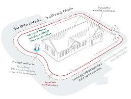 pet safe underground fence underground wire locator break finder for petsafe pet containment system wiring diagram at Petsafe Wiring Diagram