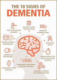 Stages Of Dementia Progression Chart The 10 Signs Of Dementia Signs Of Dementia Dementia