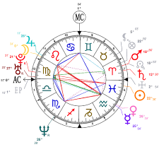 Astrology And Natal Chart Of Aaron Eckhart Born On 1968 03 12