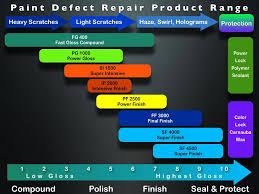 Meguiars Cutting Compound Chart Menzerna Polishing Chart Detailed Image