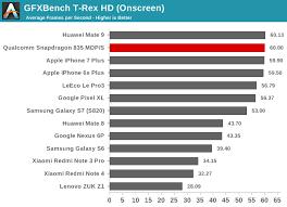 Gpu Performance The Qualcomm Snapdragon 835 Performance