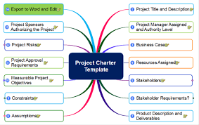 project charter sample mindmapper project charter template mind map biggerplate