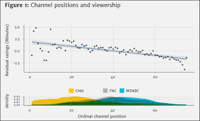 Cnn Ratings Chart Without Fox News Republicans Would Be Toast Mother Jones