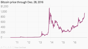 Bitcoins Nearing Its All Time High Again And This Time It