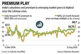 Nifty Premium Chart Nifty At A New High Why Investors Should Not Get Blinded By