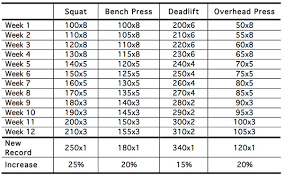 Bench Press Cycle Chart Five Phase Mastery Progressive Resistance Training By Marty