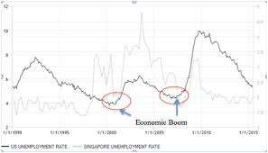 Singapore Mortgage Interest Rate Trends I Compare You Save