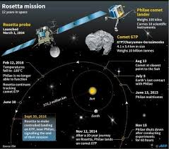 Rosetta The End Of A Space Odyssey