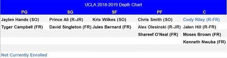 2018 2019 Ucla Basketball Depth Chart