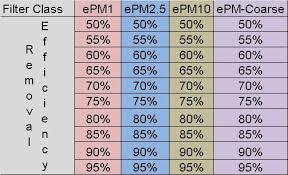 Ashrae Merv Chart Merv Ashrae 52 2 Vs Iso 16890 Efficiency Charts