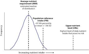Nutrient Intake Values Concepts And Applications