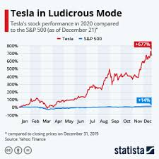 Move your mouse over a quarter or year to see how estimates have changed over time. Chart Tesla In Ludicrous Mode Statista