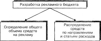 Отчет по производственной практике Реклама в туристическом  Комплекс решений связанных с разработкой рекламного бюджета можно условно разделить на два блока рис 2