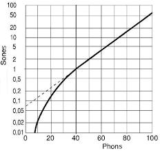 Sones Comparison Chart Sones Phons Loudness Decibel Sone 0 2 0 3 0 4 0 5