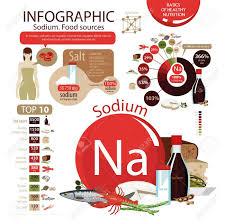 Sodium Food Chart Infographics