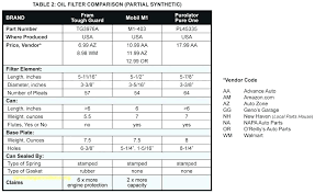 Oil Filter Fitment Chart 47 Circumstantial Mopar Oil Filter Cross Reference Chart