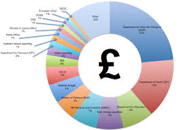 Uk Spending Pie Chart Budget 2013 Where Is The Money Coming From And Where Is It