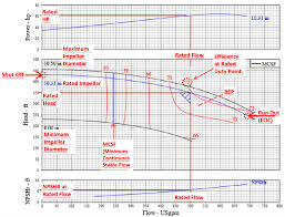Pump Curve Chart How To Read A Pump Curve For Centrifugal Pumps Pumpworks