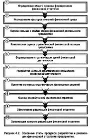 Сущность финансовой стратегии предприятия и методы ее разработки  Основные этапы процесса разработки и реализации финансовой стратегии предприятия