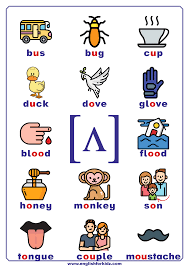 This page lets you hear the sounds that the symbols represent, but remember that it is only a rough guide. Phonics Charts Printable Posters
