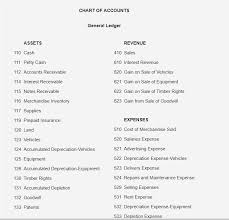 Chart Of Accounts Solved Chart Of Accounts General Ledger Assets Revenue 41