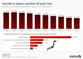 Chart Suicide In Japan Reaches 25 Year Low Statista